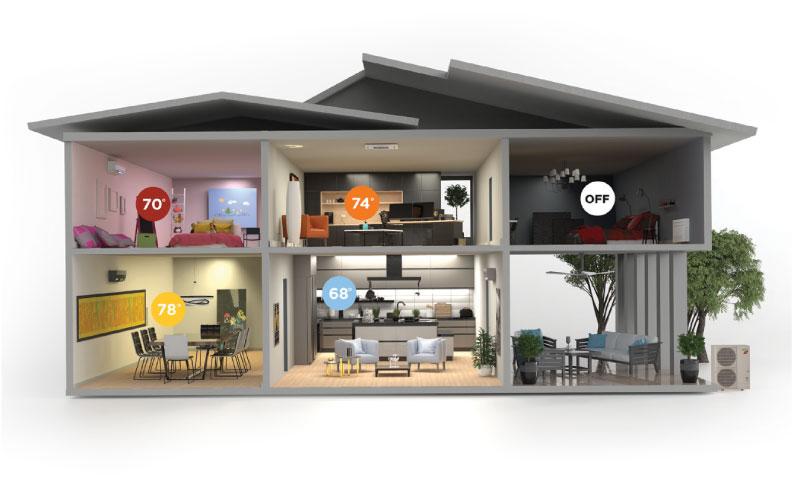 Mitsubishi Electric Zone Comfort Solutions